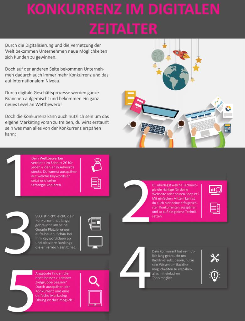 Infografik Wettbewerbsanalyse online was verrät die Konkurrzenz