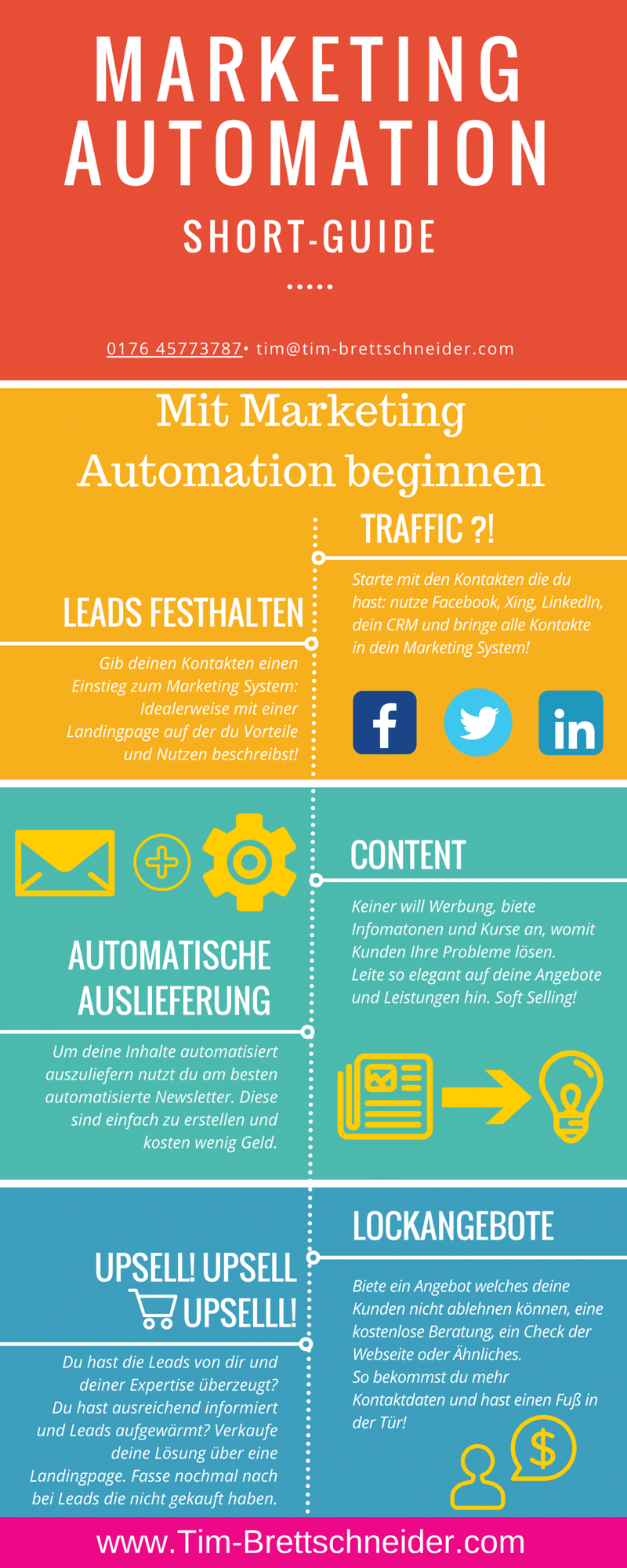 Infografik Marketing Automation für Anfänger