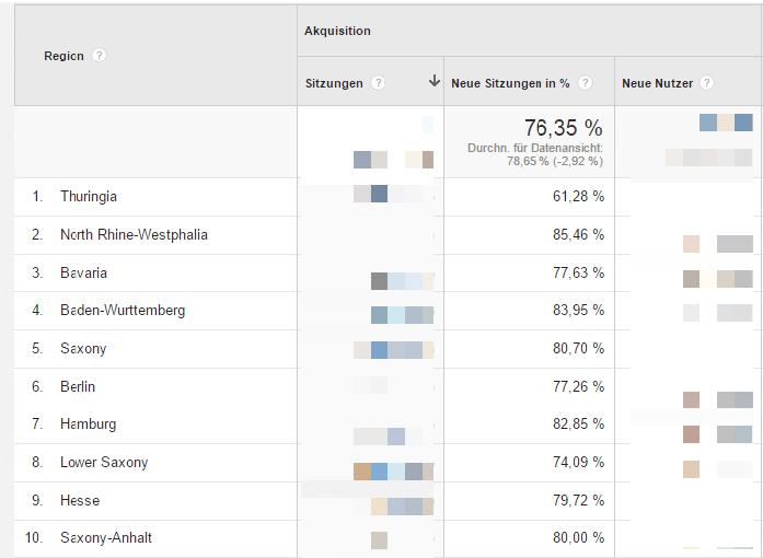 Auswertung der Regionen in Google Analytics