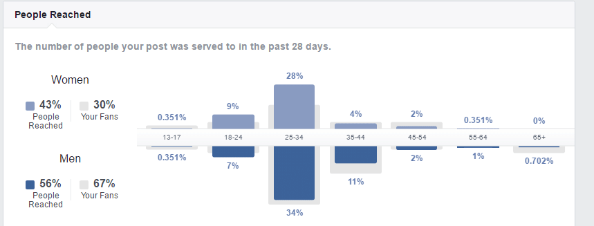 demografische zu Empfängern in Facebook Insights