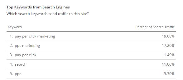 Zielgruppenanalyse und demografische Daten auf Alexa.com