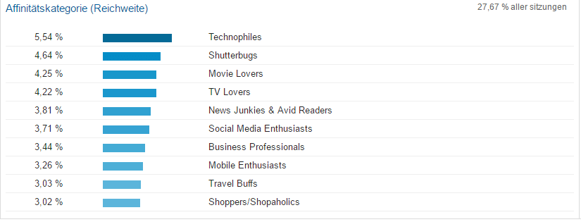 Affinitätskategorien in Google Analytics