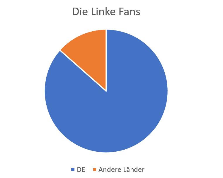 Die Linke Fans je Land 1