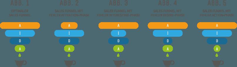 aida-sales-funnels
